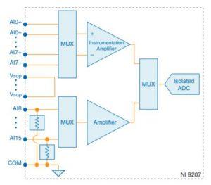 NI 9207 回路図
